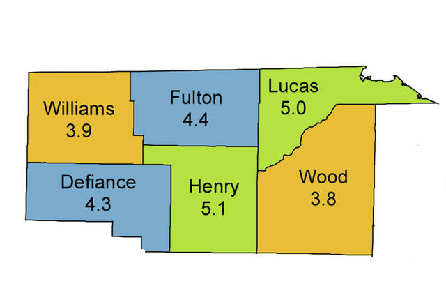 Unemployment rates were up throughout Ohio, but are still relatively low in the area.